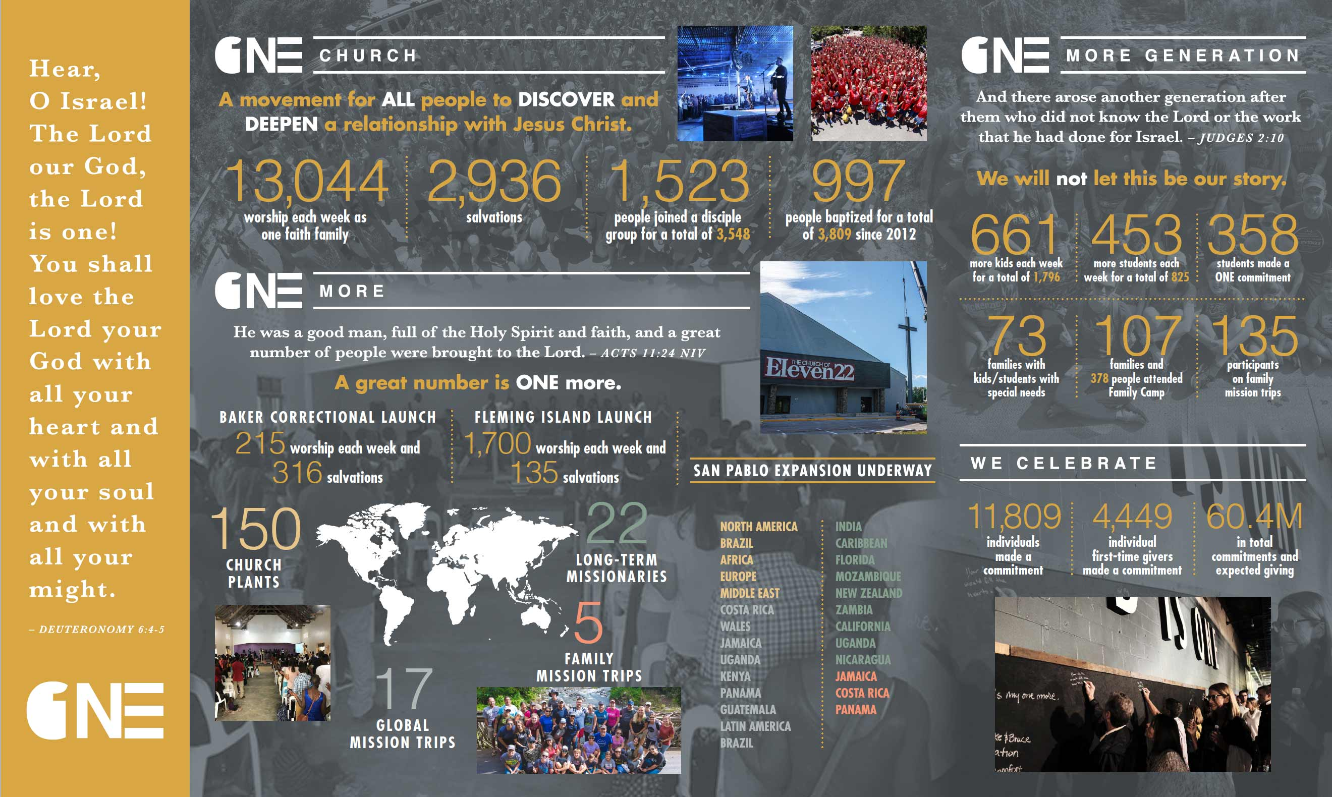 ONE: Celebrate Stats Graphic